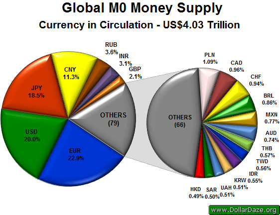global_m0_money_supply