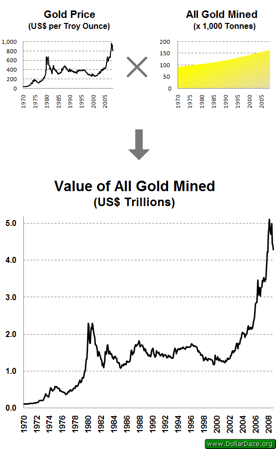 value_of_all_gold_mined